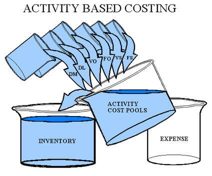 Kumpulan Judul Skripsi Akuntansi Tentang Abc Costing Kumpulan Judul Contoh Skripsi Akuntansi Perusahaan Akuntansi Biaya Pengertian Akuntansi Biaya Ilmu Akuntansi Review