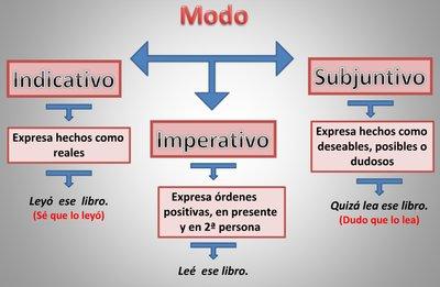 modo indicativo y subjuntivo
