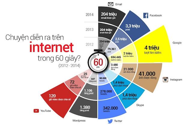 Chuyện gì sẽ diễn ra trên internet trong 60S