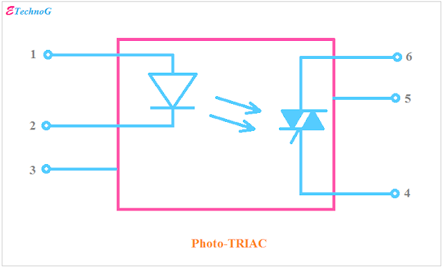 Photo-TRIAC Optocoupler, Optocoupler Types and Applications