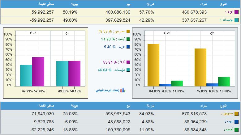 فئات المستثمرين في البورصة المصرية بنهاية جلسة 22-1-2019