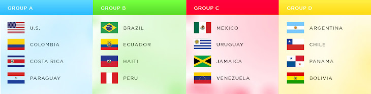 2016 Copa America Centenario Point Table - Group Standings