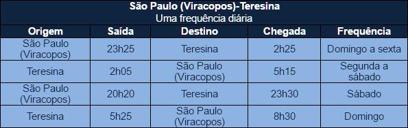 Azul inicia operação do A320neo entre São Paulo (Viracopos) e Teresina