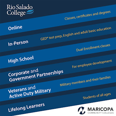 Poster outlining the programs and services Rio Salado provides: Text: Online - Classes, certificates and degrees.  In-Person - GED test prep, English and adult basic education.  High School - Dual enrollment classes.  Corporate and Governement Partnerships Fore employee development.  Veterans and Active Duty Military – Military members and their families.  Lifelong Learners.
