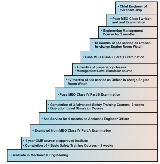 Graduate Marine Engineering: Career growth in Merchant Navy