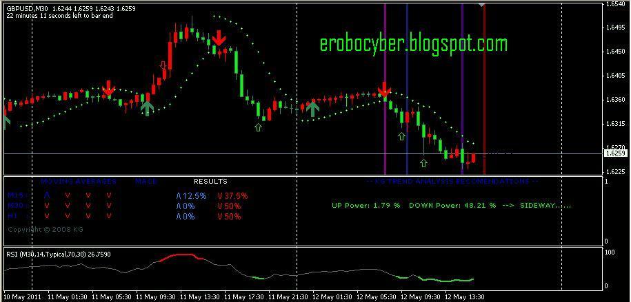Indikator forex atss gratis