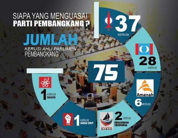 Pulak Dah U-Turn Lagi! Cina Pun Boleh Jadi PM, Sebelum Ini Madey Dan Muhyiddin Kata Kalau Menang PM Mesti Melayu