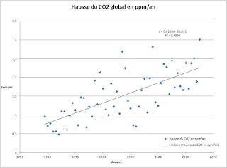 Graphique représentant la hausse du CO2 atmosphérique. Cette hausse augmente avec le temps, avec trois maximums en 1983, 1998, et 2015 correspondant à trois événements El Niiño.