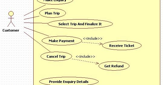 Unified Modeling Language Travel Agency Use Case Diagram