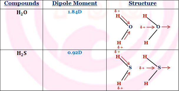 Bond Moment and Dipole Moment