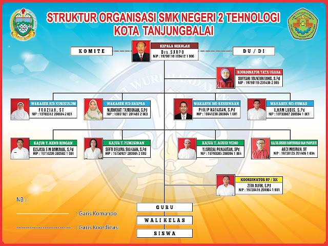 Struktur SMK Negeri 2 Tanjungbalai 2018 Terbaru!!