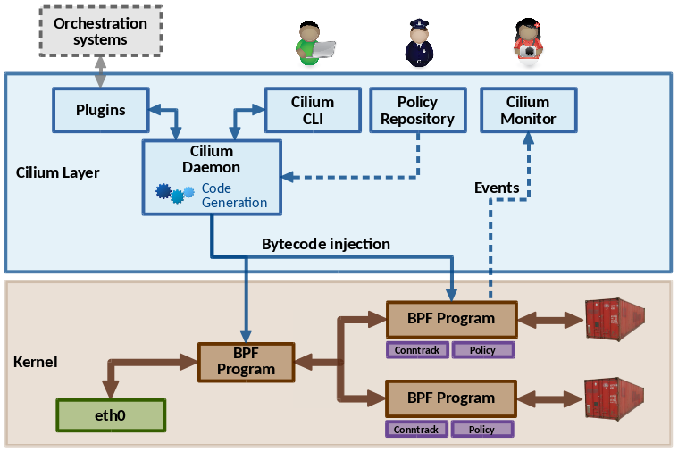 Cilium: Networking and security for containers with BPF and XDP