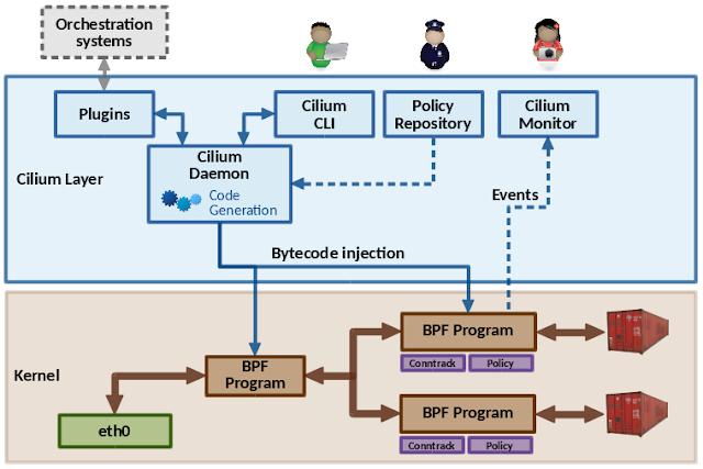 opensource googleblog     google   cilium networking and security