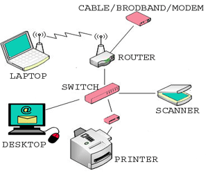 Computer Networking Classification
