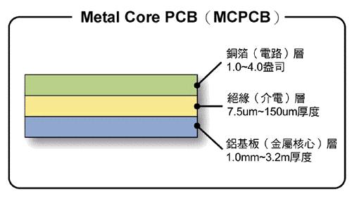 PCB 印刷電路板設計與製造交流及分享: 高亮度LED技術與應用趨勢