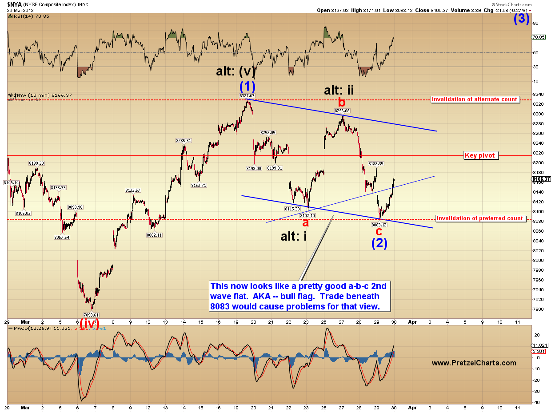 SPX, RUT, INDU, NYA     - Pretzel Logic's Market Charts and Analysis