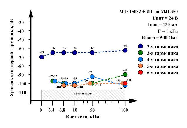 Нелинейные искажения в однотактном усилители для наушников в классе А. Сопротивление нагрузки 500 Ом.