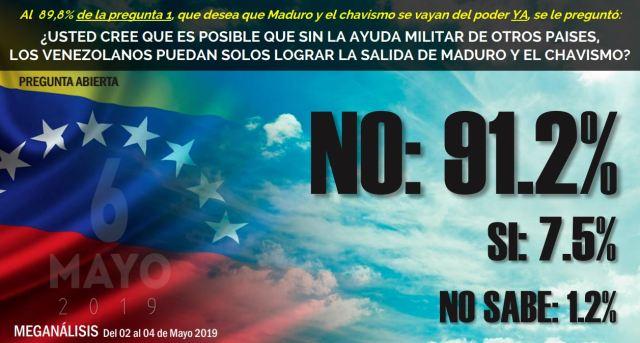 Intervención ya: venezolanos creen que Maduro solo cae con ayuda militar extranjera (+Encuesta)