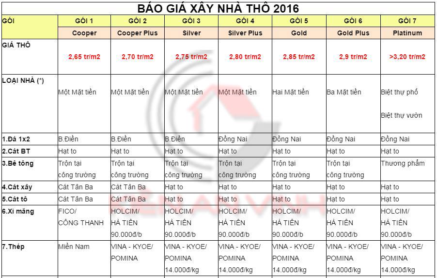 Bảng đơn giá phần thô xây dựng nhà trọn gói 2016 Don-gia-phan-tho-xay-dung-2016-1