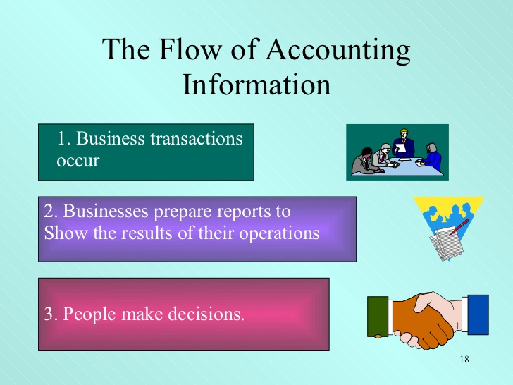 Definition of Accounting