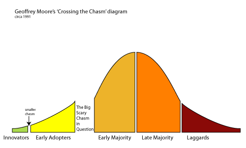 http://exandin.wordpress.com/2011/05/10/crossing-the-chasm-the-technologies-adoption-curve/