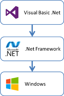visual basic dotnet framework