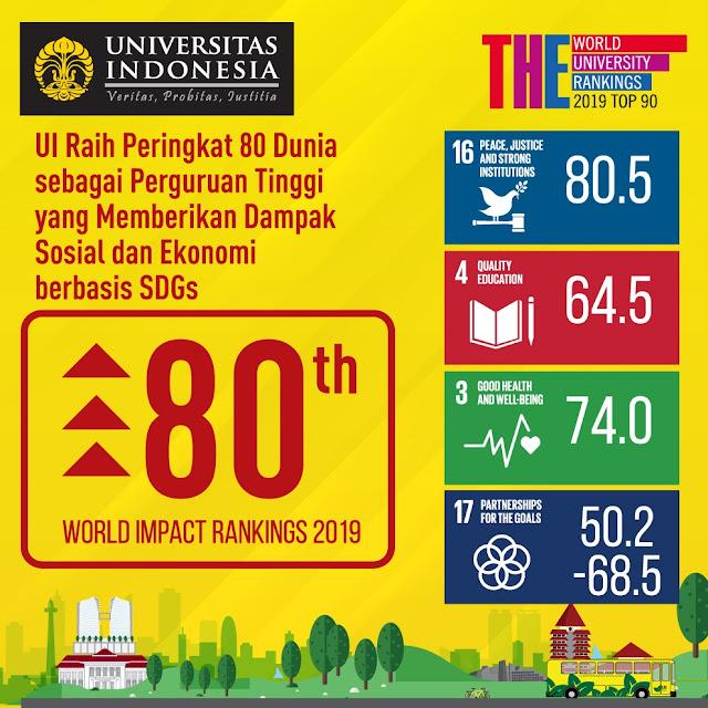 UI Raih Peringkat 80 Dunia sebagai Perguruan Tinggi yang Memberikan Dampak Sosial dan Ekonomi berbasis SDGs