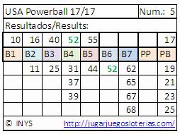 probabilidades powerball