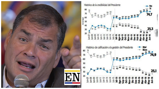 popularidad presidente rafael correa
