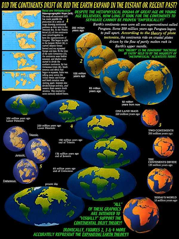 Formation of Continents can be Explained by Continental Drift Theory