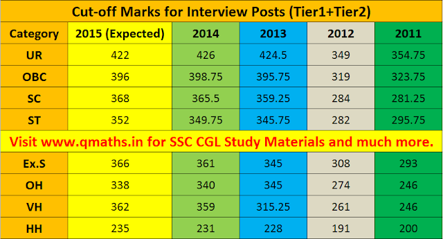 ssc cgl tier 2 2015 cut off