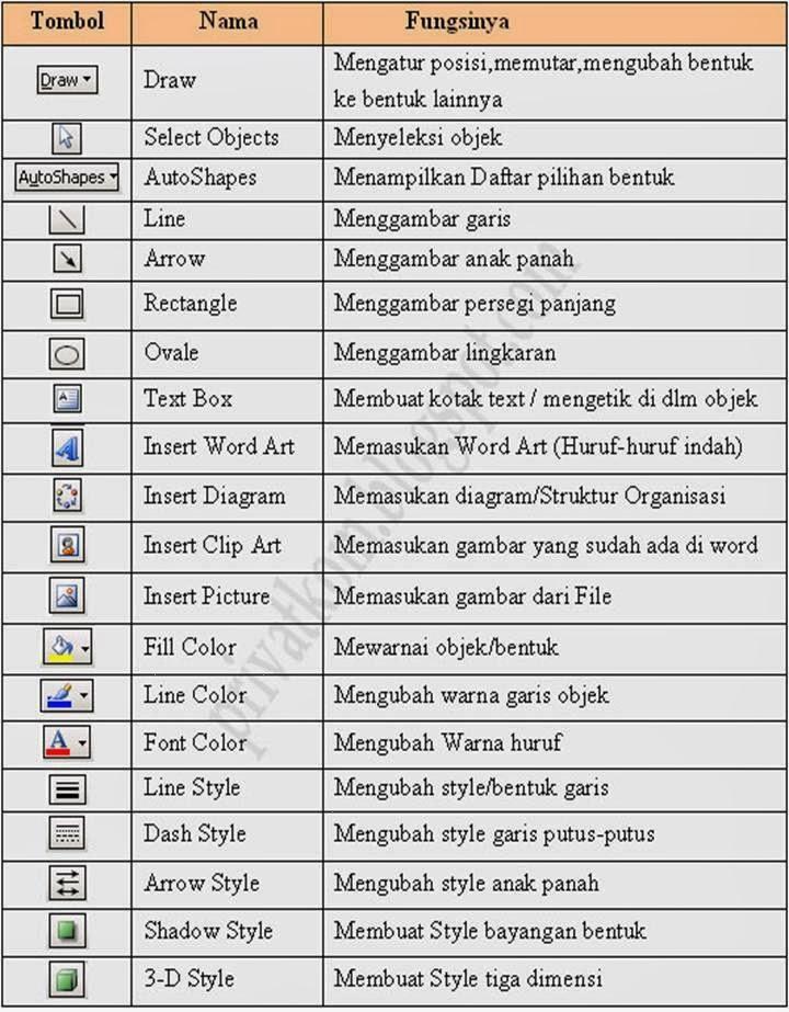 Jenis Jenis Toolbar : jenis, toolbar, Belajar, Bersama, Deni:, Toolbar, Microsoft