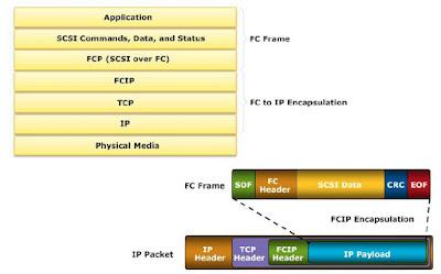 FCIP Architecture