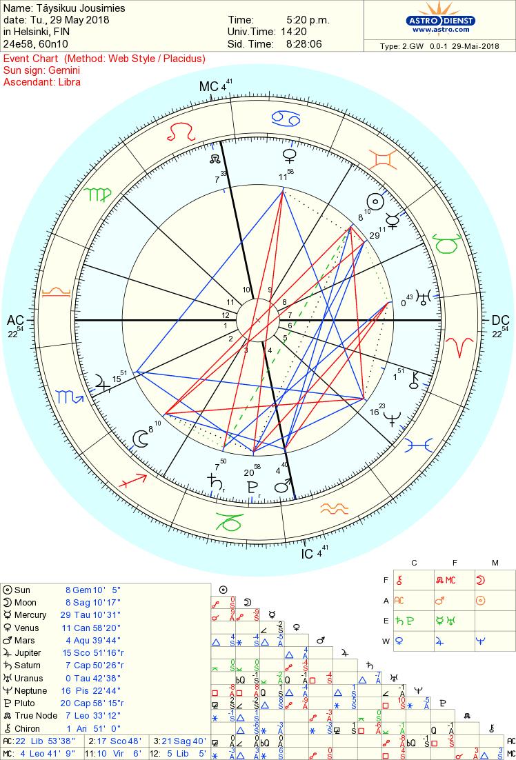 Nämä astrologian merkit ovat molemmat pakkomielle romanttisia sulautumisen.