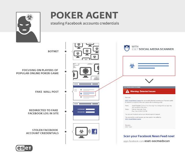 PokerAgent botnet stole over 16,000 Facebook credentials