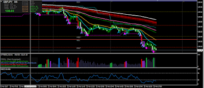 GBPJPY 5 min chart with HTTBOP Pullback template and RSI