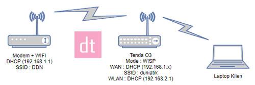 topologi jaringan tenda o3 wisp