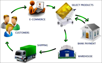 How e-commerce works