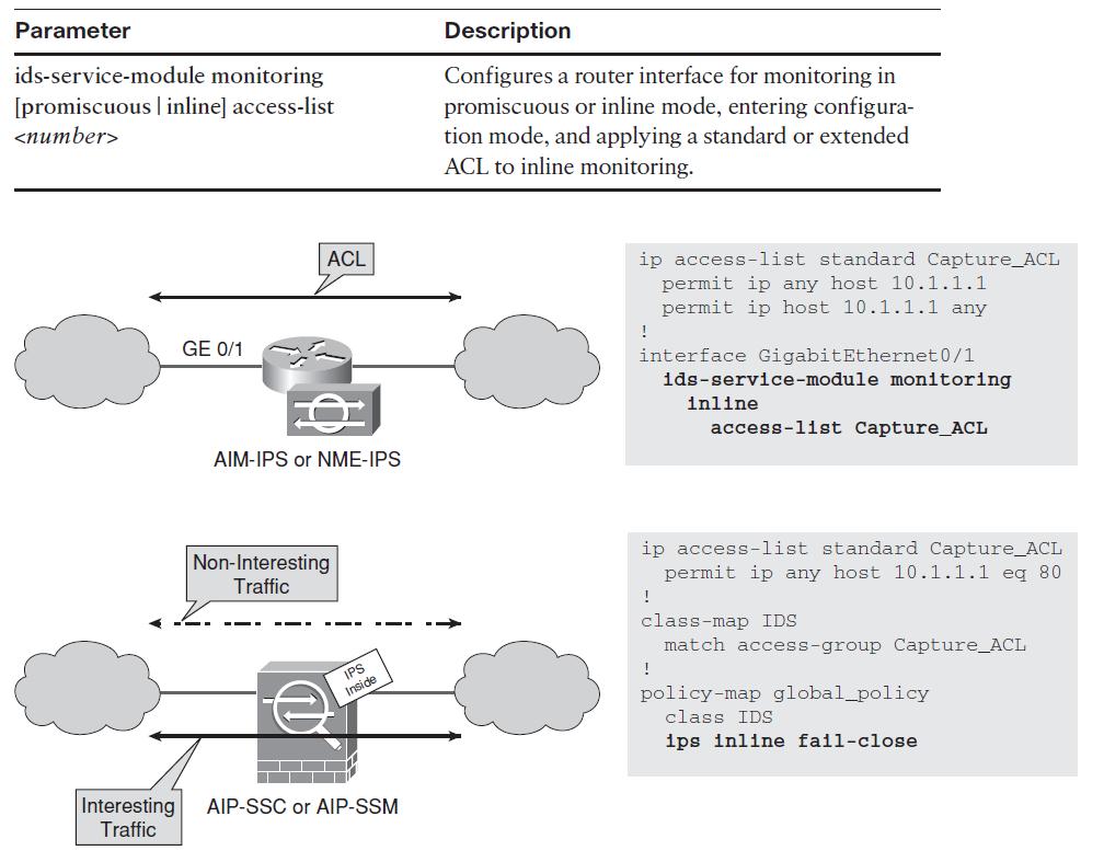Cisco Only Commands (COC): IPS Deployment