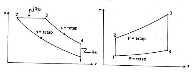 diagram t s adalah