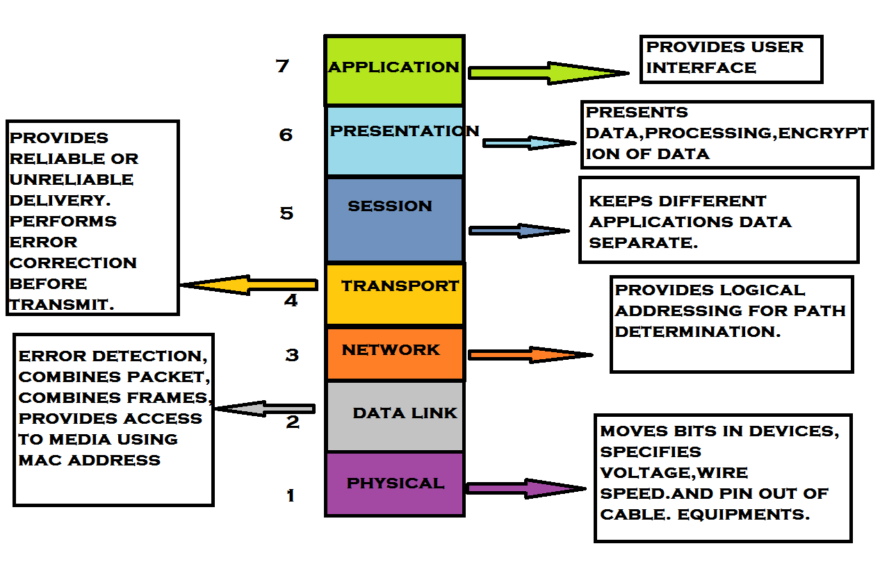 diagram of osi reference model 2004 gmc envoy stereo wiring telecom network technology