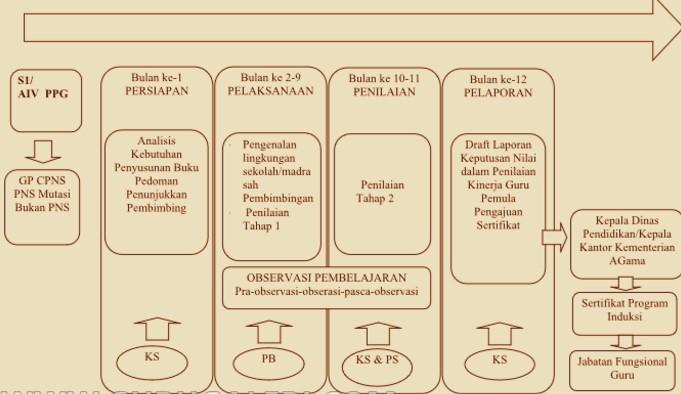 Download  Modul Program Induksi Guru Pemula untuk Kepala Sekolah 2017