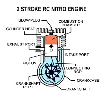 two stroke engine with all parts name in engine