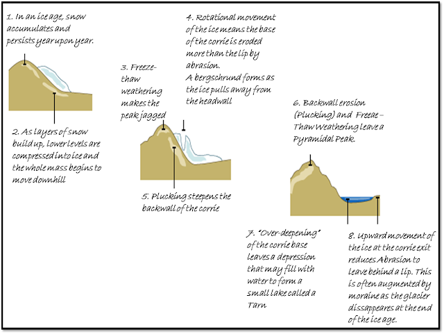 Geogblogdno y11 ice on the land corrie123g ccuart Choice Image