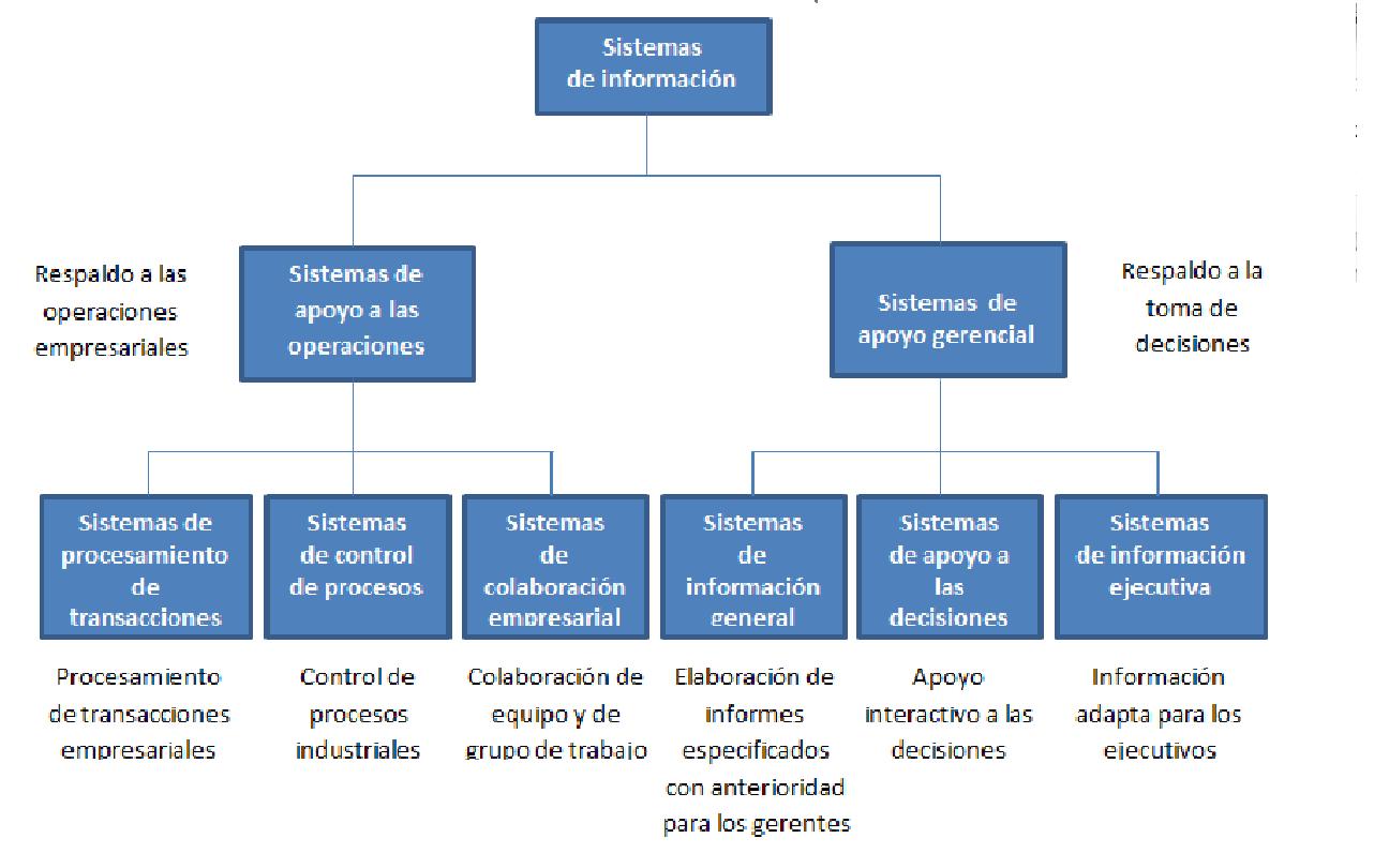 Junio 2011 Sistemas De Informacion En Las Organizaciones