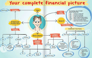 Financial picture summarised