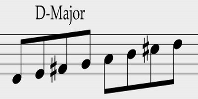 The Importance to know the Basic Note Reading and how it