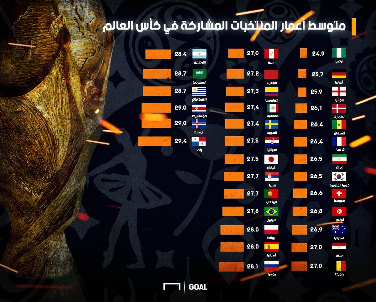 متوسط اعمار لاعبى المنتخبات المشاركة فى كأس العالم 2018