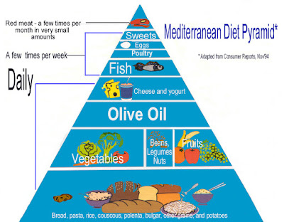 Mediterranean Diet Eliminates Genetic Risk of Stroke