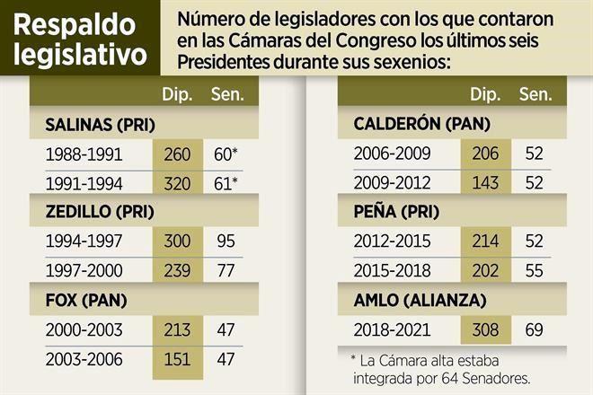 """MORENA SERA """"NUEVA APLANADORA"""" del CONGRESO y el SENADO...la alianza AMLO tendra 308 y 69 escaños respectivamente. 7256466"""